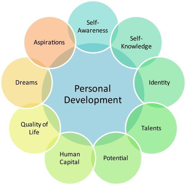 حوزه های رشد فردی
