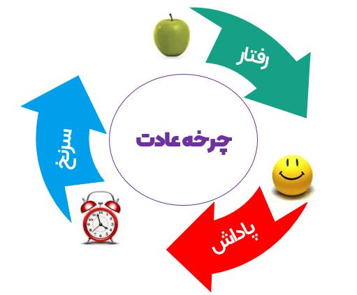 چرخه عادت اینگونه شکل میگیرد