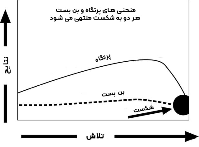 منحنی پرتگاه و منحنی بن بست